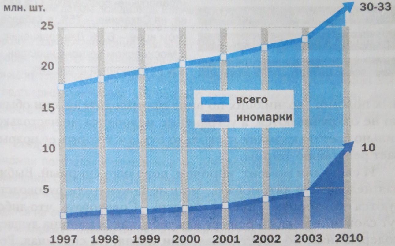 количество и возраст автомобилей в России